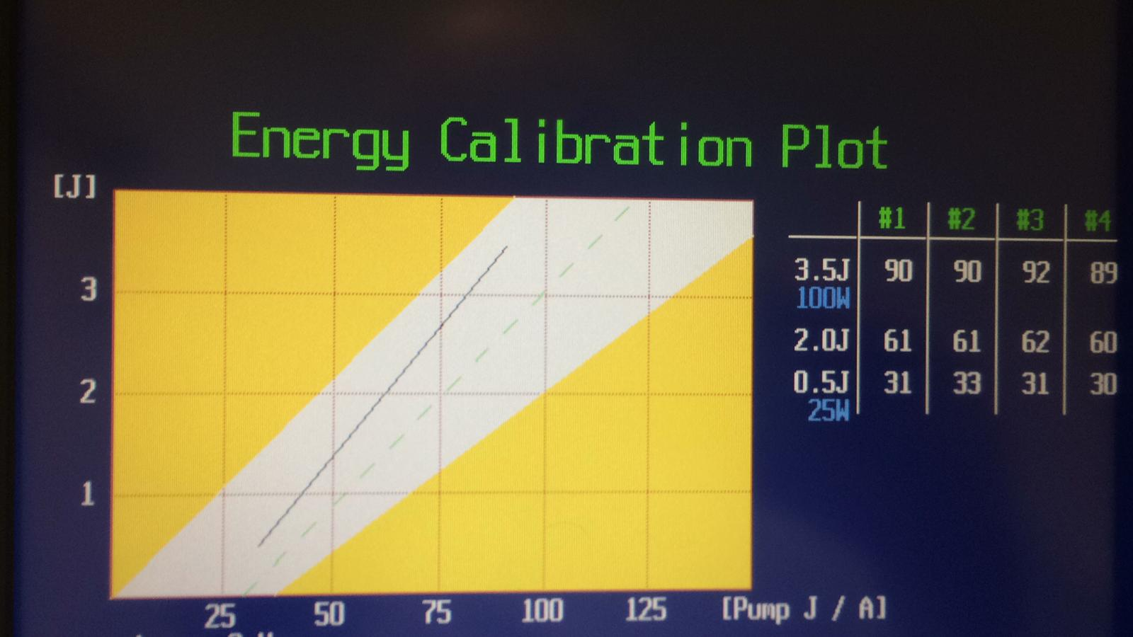 Energy Calibration Plot