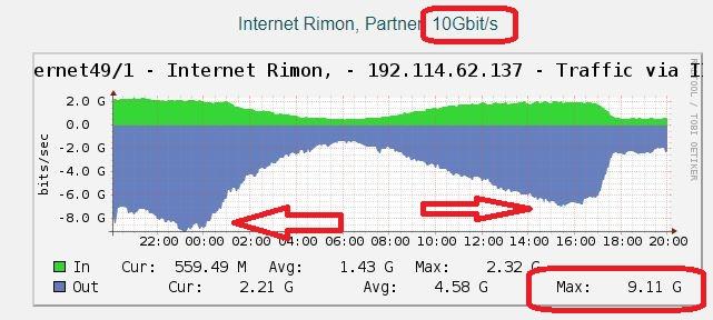אינטרנט רימון