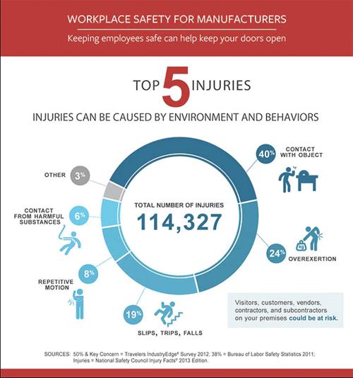 סיבות לפציעות במקום העבודה