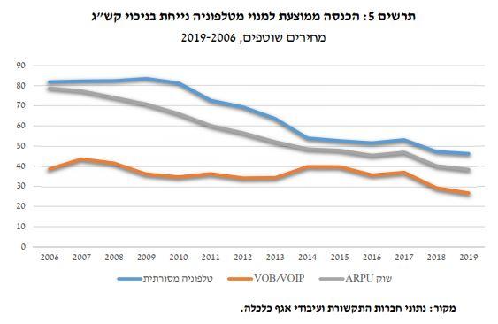מחירי הטלפוניה בישראל עד 2019