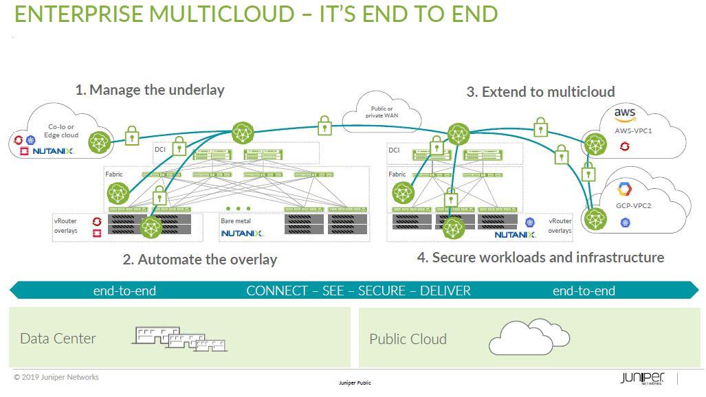פתרונות לעננים מרובים 2
