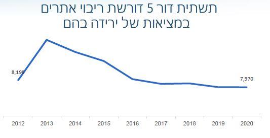 ירידה בכמות האנטנות בישראל