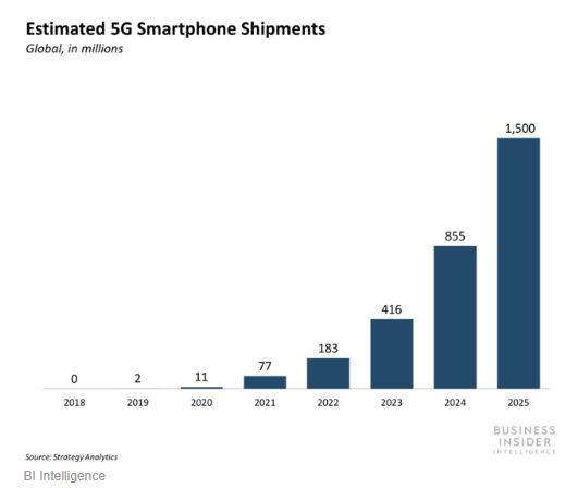 תחזית גידול במכירת מכשירי 5G