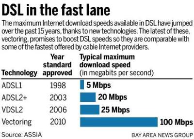 טכנולוגיית DSL