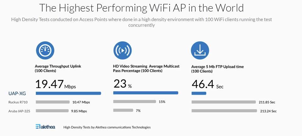 תוצאות המבחינים WiFi 2