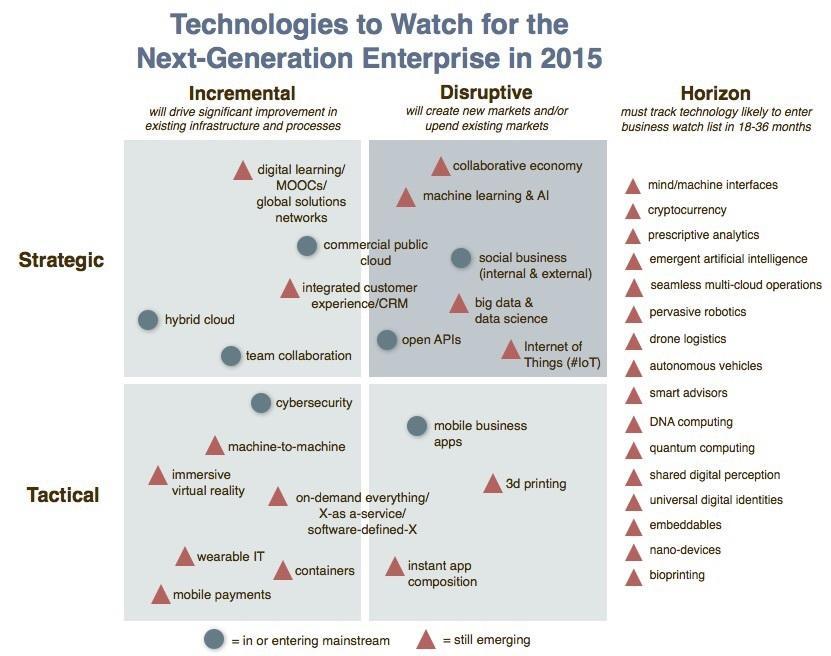 טכנולוגיות העסקי בארגונים