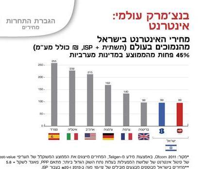 האינטרנט בישראל