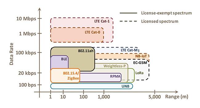 טכנולוגיות IoT