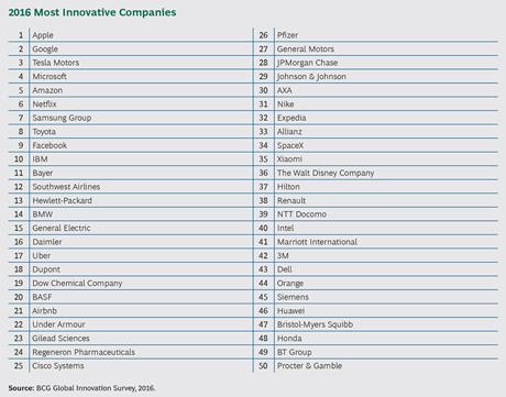 דירוג 50 החברות החדשניות