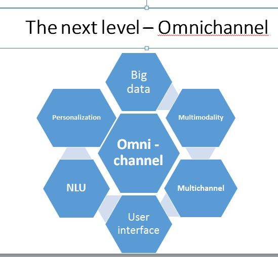 Omnichannel Model