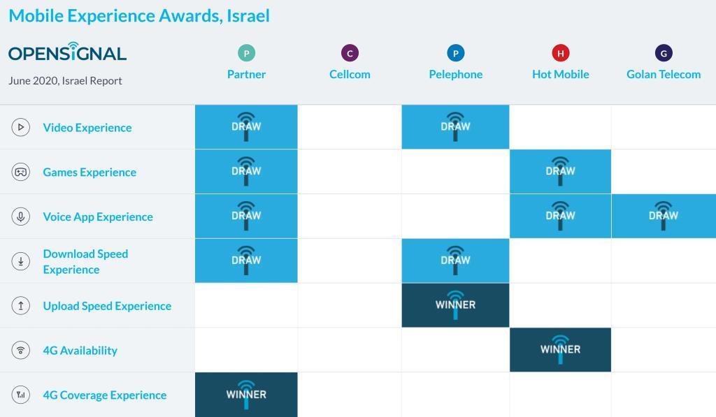 תוצאות מסכמות סלולר ישראלי