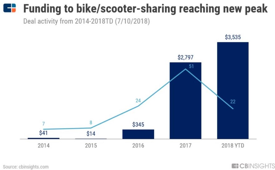 השקעות באופניים וקורקינטים חשמליים