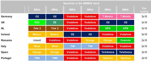 תדרים LTE