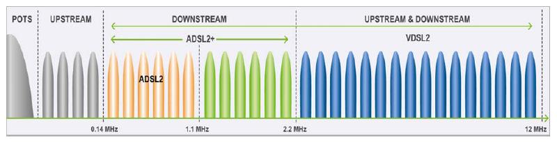 VDSL2 chart