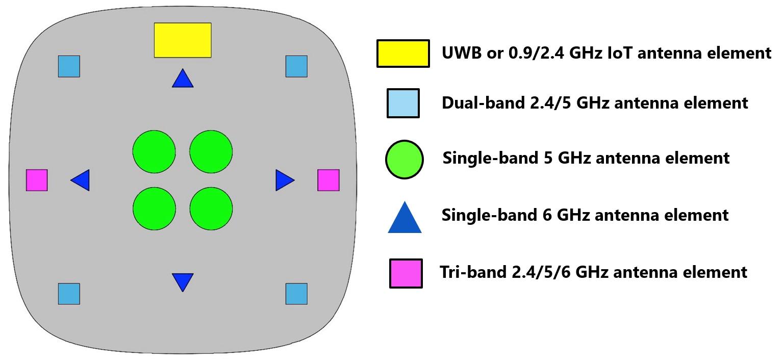 לוח האנטנות WiFi 6E