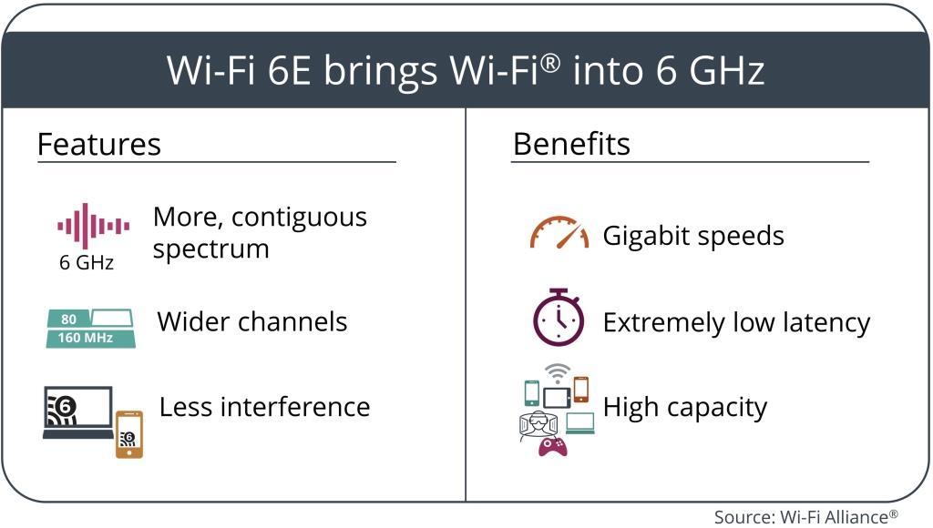 יתרונות WiFi 6E