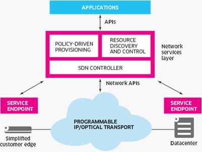 SDN Controller