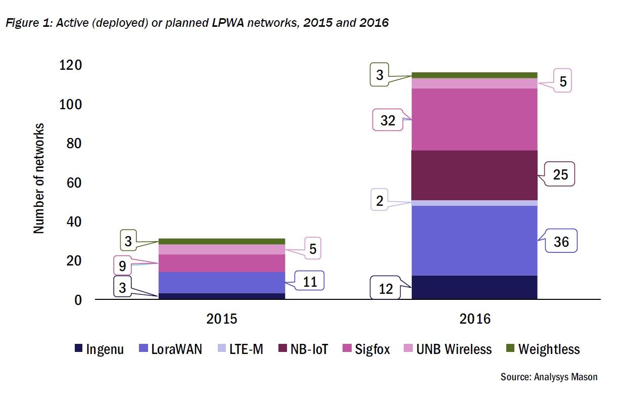 התפלגות רשתות IoT