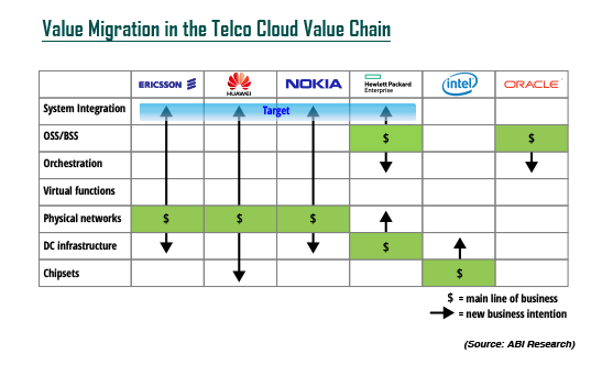 Telco Cloud