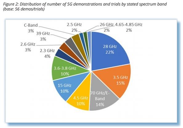תדרי 5G בעולם