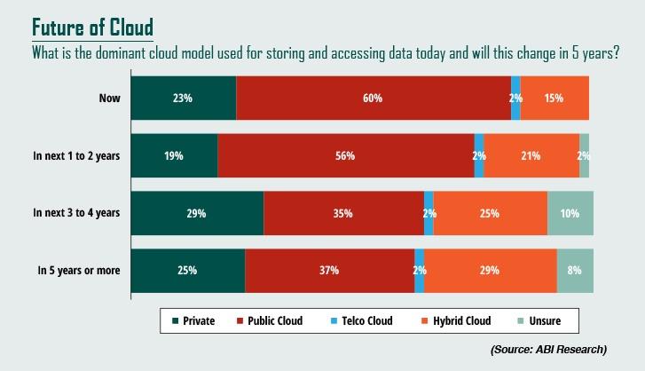 עתיד שירותי הענן