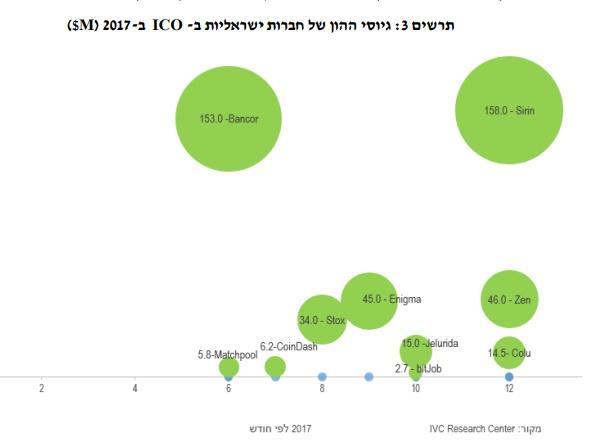 גיוסי הון בגישה ה-ICO