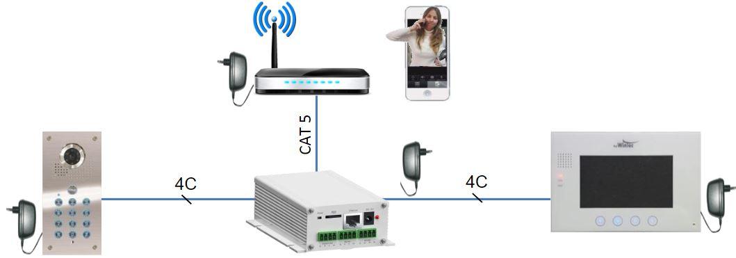 מערך חיבור IP SERVER פאל ווינטק