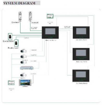 מערכת אינטרקום לבתים פרטיים
