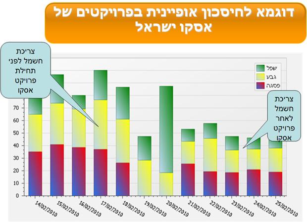דוגמה לחיסכון אופיינית בפרויקטים של אסקו ישראל
