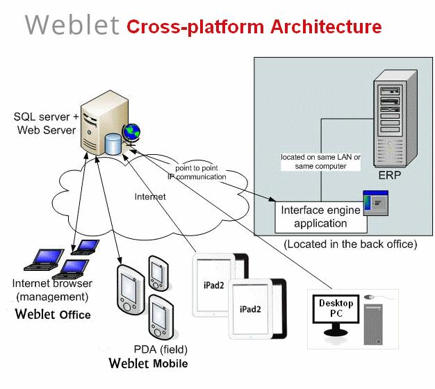 Weblet App Architecture