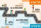 פתח תקווה - רחוב יהודה הלוי בהשוואה לערים אחרות בארץ