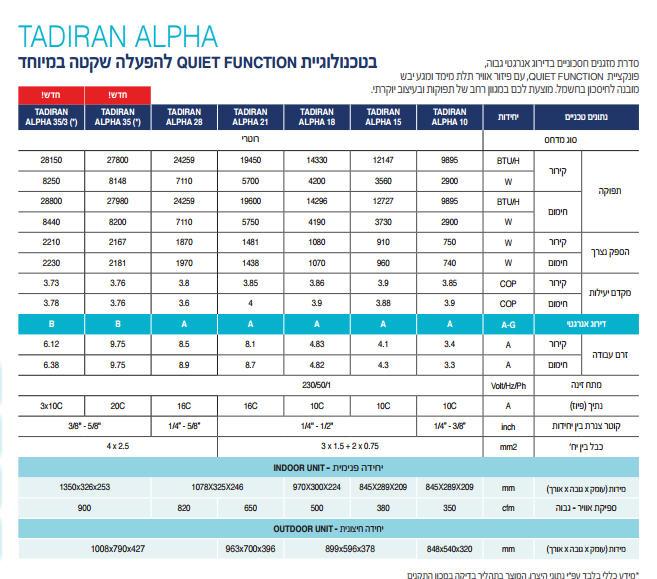 מודרני yabat - TADIRAN ALPHA 28 CU-98