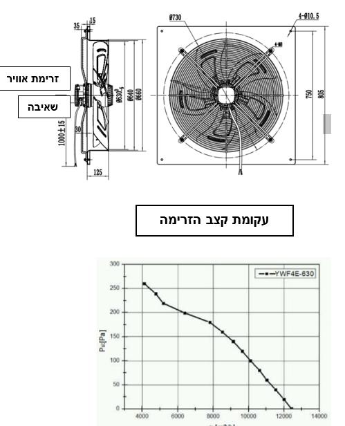 מאוורר תעשייתי צירי Asystem YWF6D-800S-180/75-B