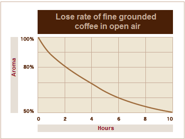 גרף המראה את איבוד הארומה עם הזמן לקפה טחון