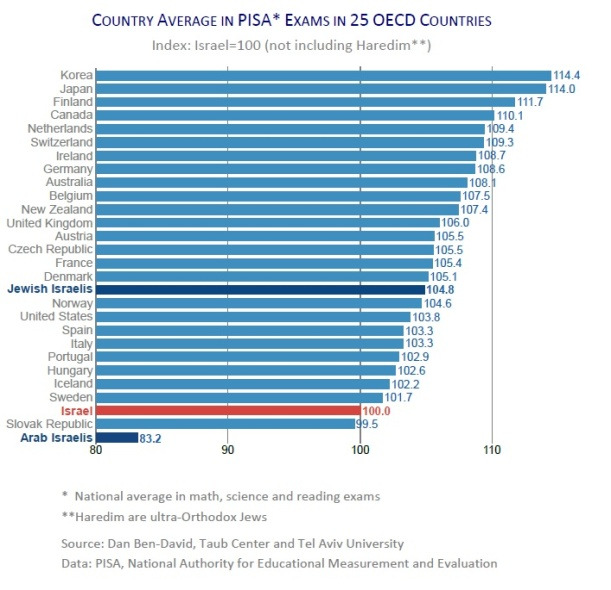graph: average in PISA exams in 25 OECD countries