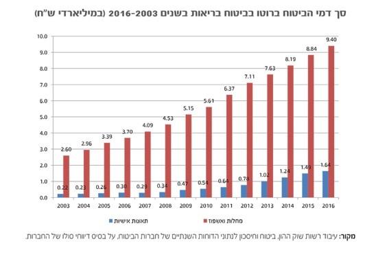 גרף סך דמי הביטוח ברוטו בביטוח בריאות 2003-2016