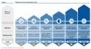 מהי מתודולוגית העבודה הנכונה בדרך ל-Industry 4.0 - לייצור חכם, יעיל וחסכוני
