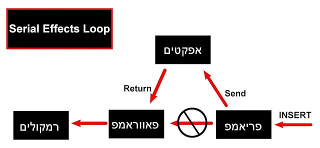 Series Effects Loop