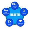 ניהול אורך חיים בריא